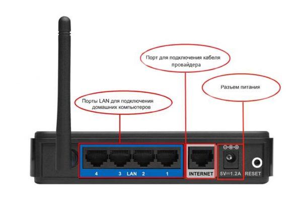 Порты Wi-Fi-роутера для соединения с провайдером и подключения домашних устройств