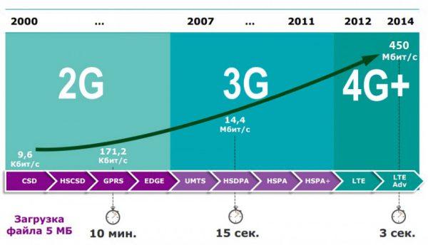 График отображает эволюцию мобильных сетей