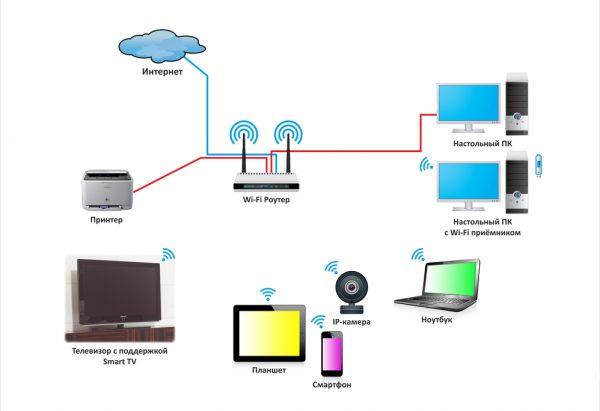 Схема домашней сети с Wi-Fi-роутером