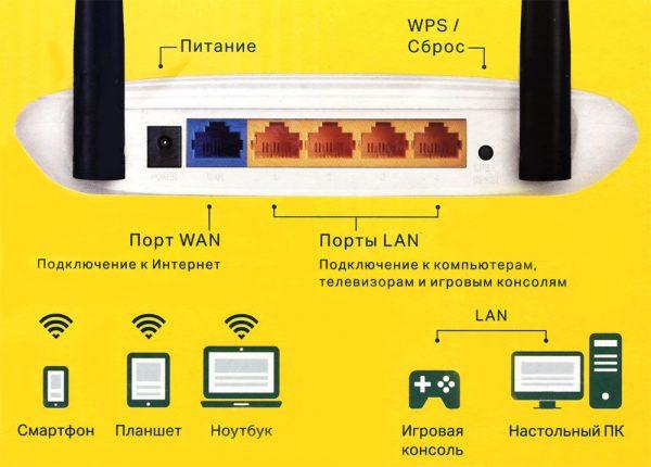 Схема и назначение портов LAN и WAN на стационарном роутере
