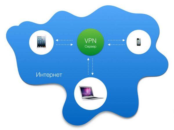 Схема подключения девайсов к интернету через VPN-сервер