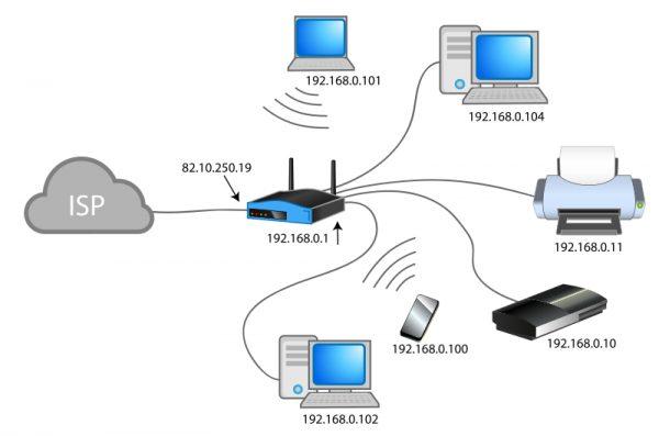 Схема использования разных портов локальными устройствами