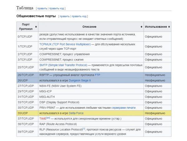 Таблица портов TCP и UDP на сайте «Википедия»