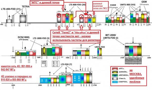 Пример ретрансляции сети 4G от «МТС» в конкретном селе