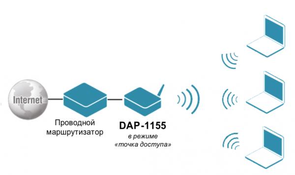 Схема работы в режиме точки доступа