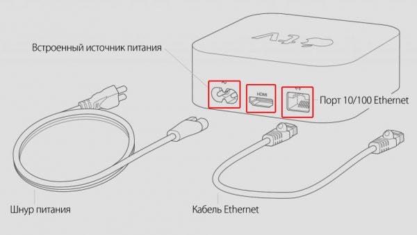 Порты приставки Apple TV и комплектные кабели
